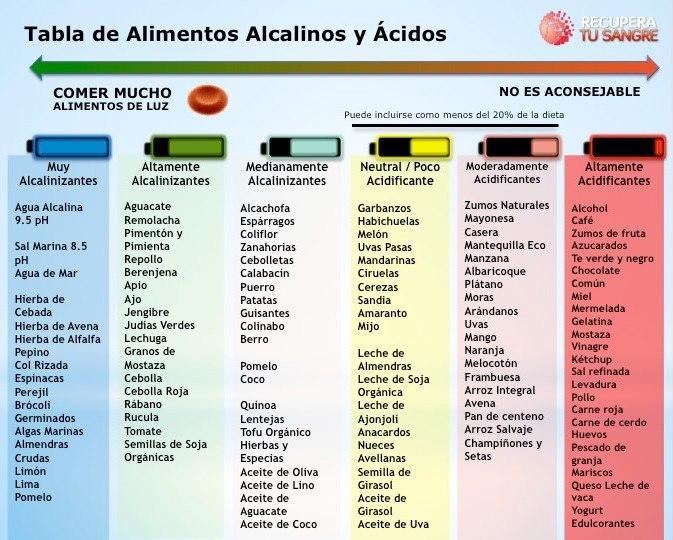 Farmacia Finca España alimentos alcalinos cáncer