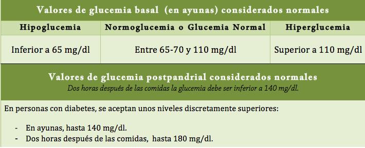 Farmacia Finca España tabla diabetes