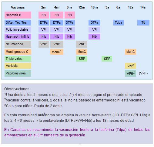 Calendario vacunal 2015 de Canarias