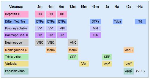Calendario vacunal 2016 Canarias