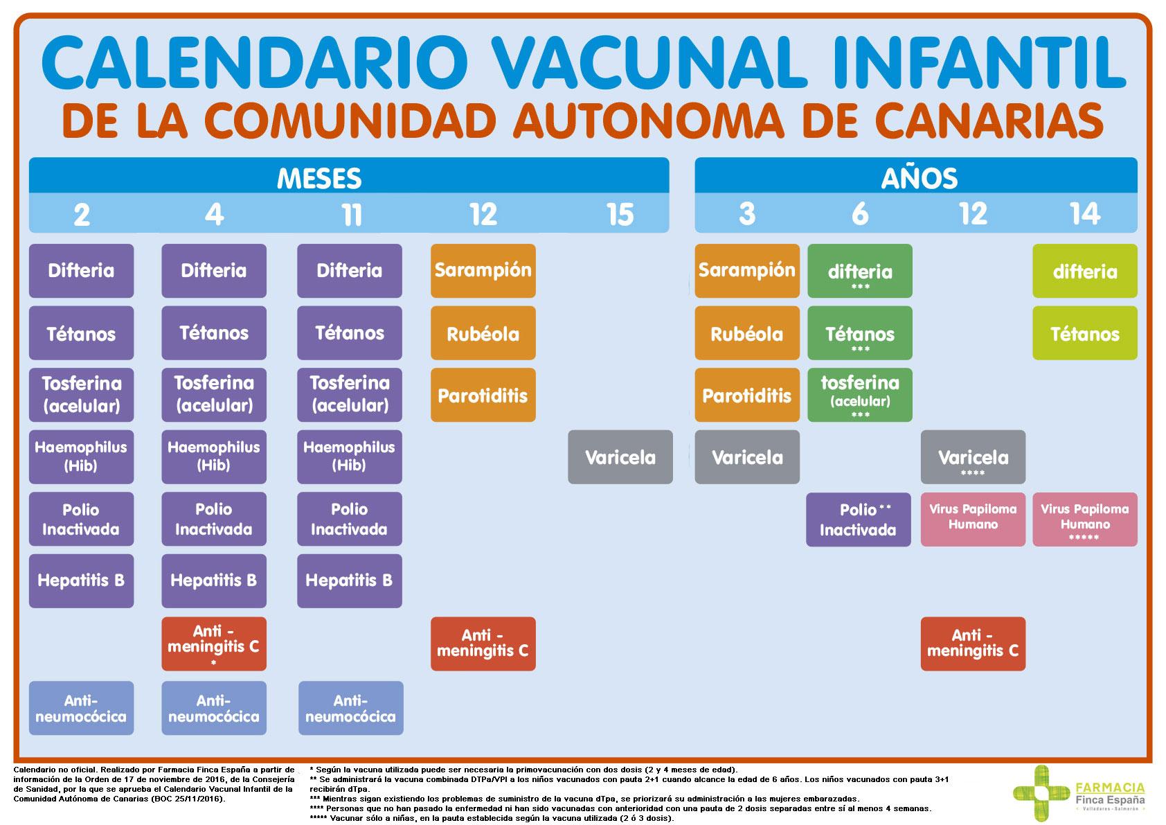 cuadro vacunacion infantil