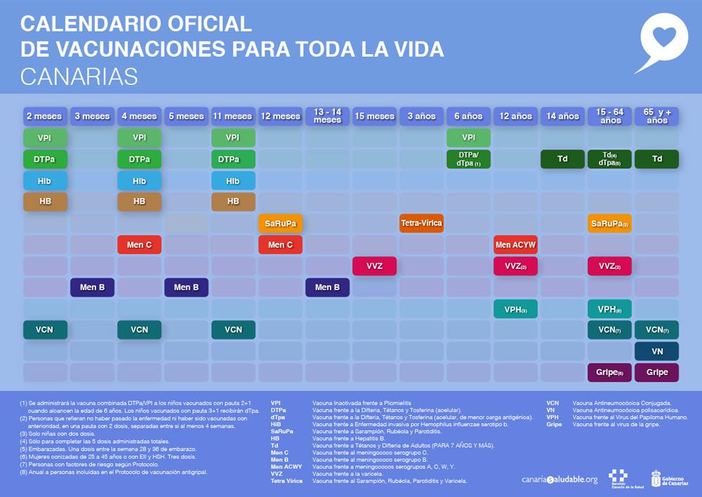 Calendario vacunal Canarias 2019
