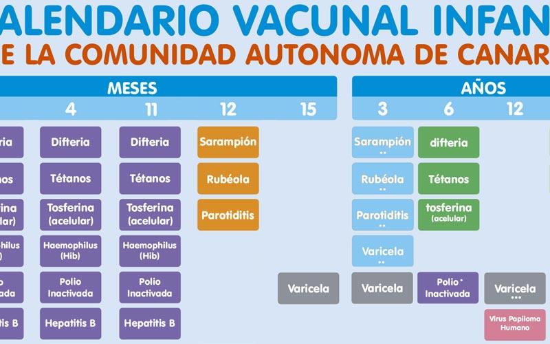Calendario vacunal infantil Canarias 2018