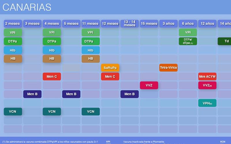 Calendario vacunal infantil Canarias 2019