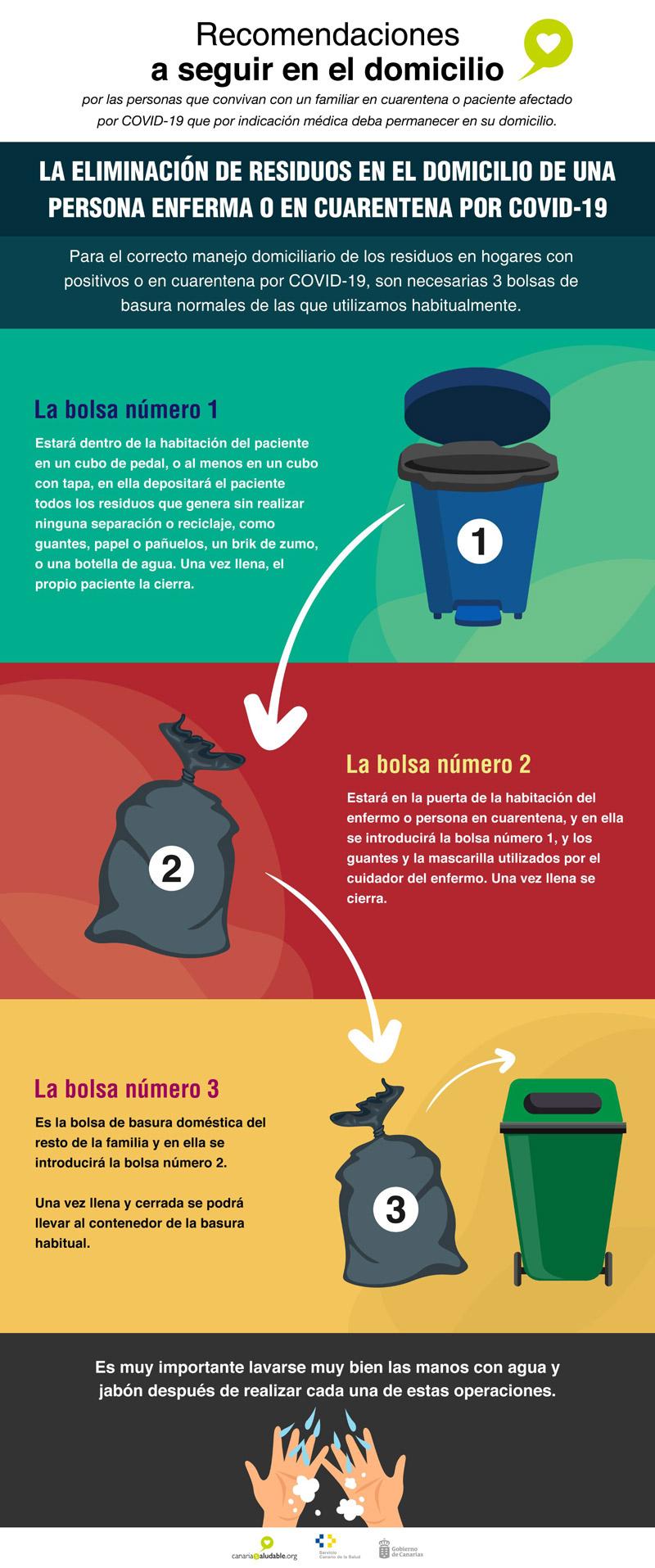 Recomendaciones COVID basura