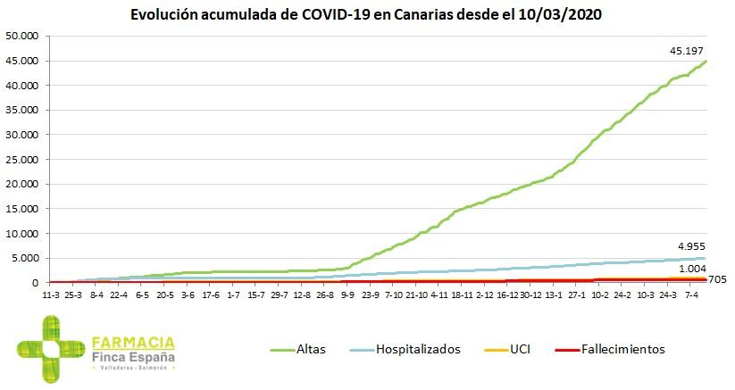 Evolución coronavirus Canarias
